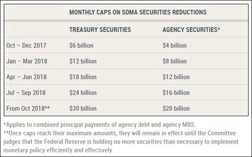 Federal Reserve's  Schedule to Reduce Holdings of Bonds  (Source: Federal Reserve)