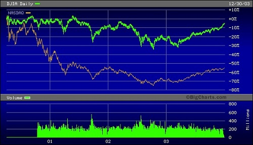 Dow Jones Industrial Average Versus Nasdaq, March 30, 2000 Through December 31, 2003