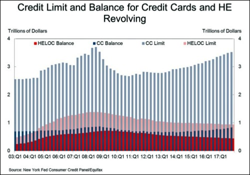 Revolving Credit Chart from New York Fed