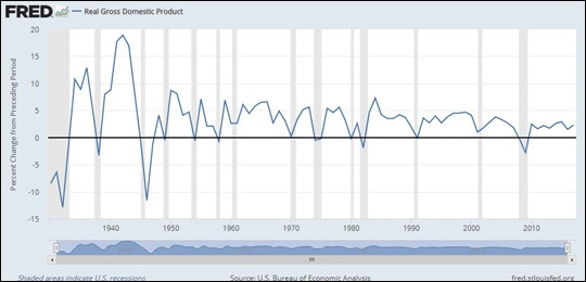 Real Gross Domestic Product (GDP) in the United States from 1930 to 2018 (St. Louis Fed)