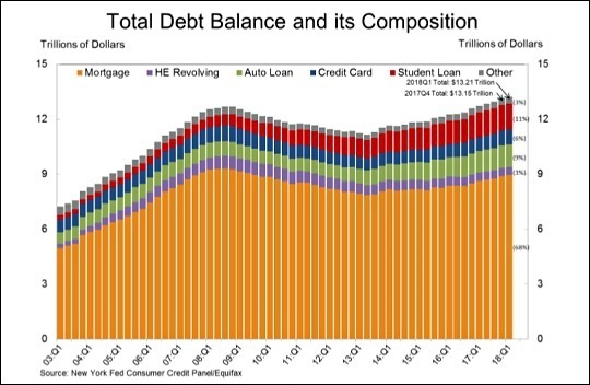 Total U.S. Household Debt and its Composition as of First Quarter 2018 (Source -- New York Fed)
