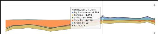 OFR Financial Stress Index for December 24, 2018