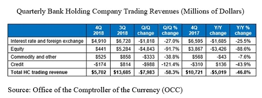 Quarterly Bank Holding Company Trading Revenues (Millions of Dollars): Source, Office of the Comptroller of the Currency