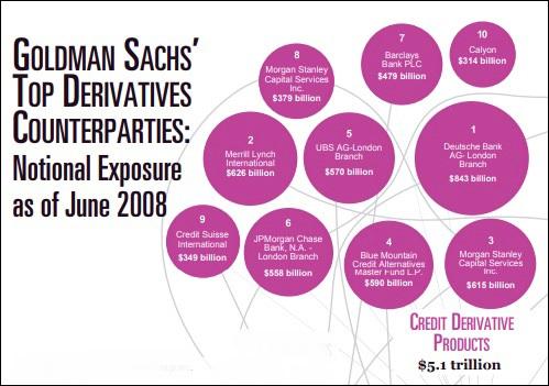 Goldman-Sachs-Top-Derivative-Counterpart