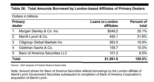 Total Amounts Borrowed by London Affiliates of Primary Dealers