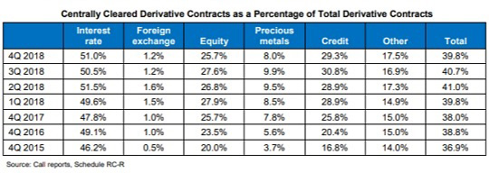 Centrally Cleared Derivative Contracts as a Percentage of Total Derivative Contracts (Source: Office of the Comptroller of the Currency)