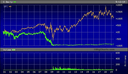 Citigroup Stock Chart Since 2001 Versus Wells Fargo
