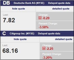 Deutsche Bank and Citigroup Stock May 7, 2019