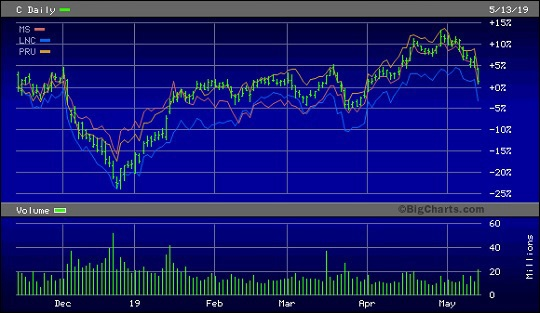 Stock Chart for Citigroup, Morgan Stanley, Lincoln National and Prudential Financial for Past Six Months