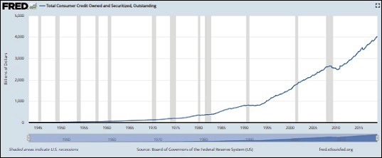 Total Consumer Credit Owned and Securitized, Outstanding (Source -- Board of Governors, Federal Reserve System)