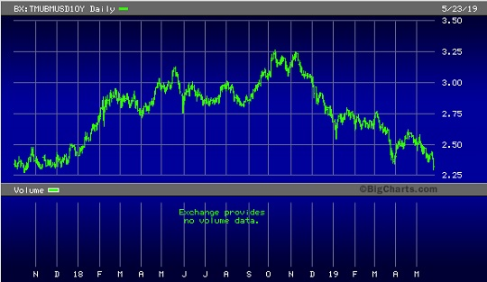 Yield on U.S. 10-Year Treasury Note, October 1, 2017 through May 23, 2019