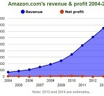 Amazon's Profit Picture from 2004 to 2014 (Thumbnail)