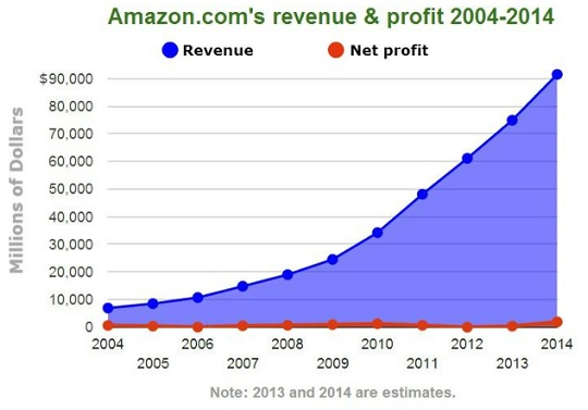 Amazon's Profit Picture from 2004 to 2014. Source: International Business Times