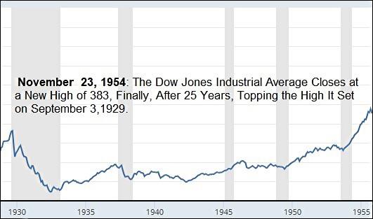 Dow Jones Industrial Average, 1929 to 1954