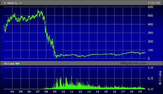 Citigroup Stock Chart, January 1, 2003 to the Present