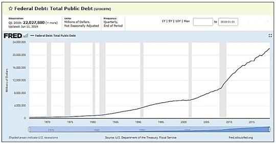 Growth of U.S. National Debt (Source: St. Louis Fed)