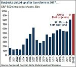 Buybacks picked up after tax reform in 2017