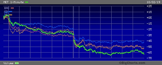 Trading Charts of MetLife (Green) versus Bank of America (Red), Goldman Sachs (Blue) and Morgan Stanley (Orange) Over Two Trading Days, October 1st and 2nd, 2019
