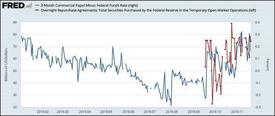 Data Source: St. Louis Fed