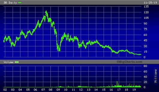 Deutsche Bank Stock Price Since 2002