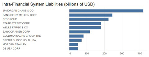 Intra-Financial System Liabilities