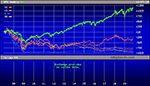 S&P 500 Versus Morgan Stanley (MS), Credit Suisse (CS), Citigroup (C) and Deutsche Bank Since January 1, 2007