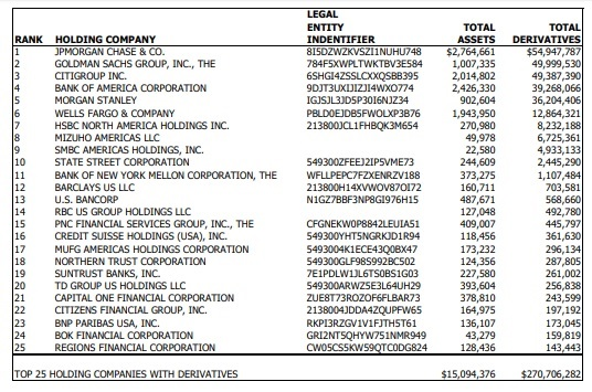 Top 25 Bank Holding Companies in Derivatives as of September 30, 2019 (Notional Amounts, Millions of Dollars) Source: OCC
