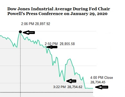 Dow Jones Industrial Average During Fed Chairman Jerome Powell's Press Conference on Wednesday, January 29, 2020