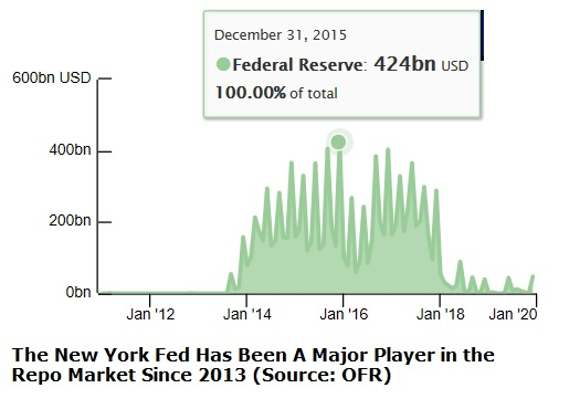 New York Fed Has Been a Major Player in Repo Market Since 2013