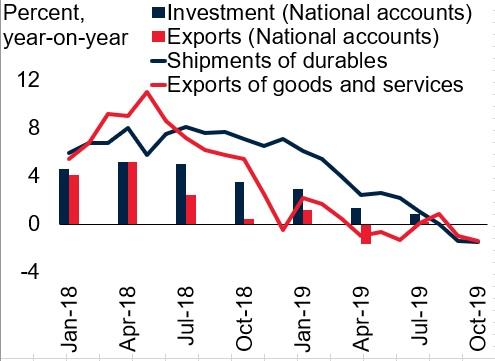 U.S. Activity Indicators (Source: Haver Analytics; World Bank)
