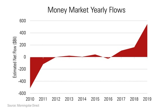 Money Market Yearly Flows from Morningstar