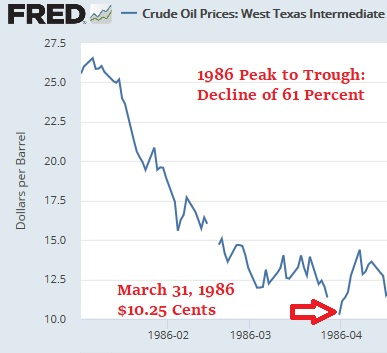 Chart of 1986 WTI Crude Oil Price Crash