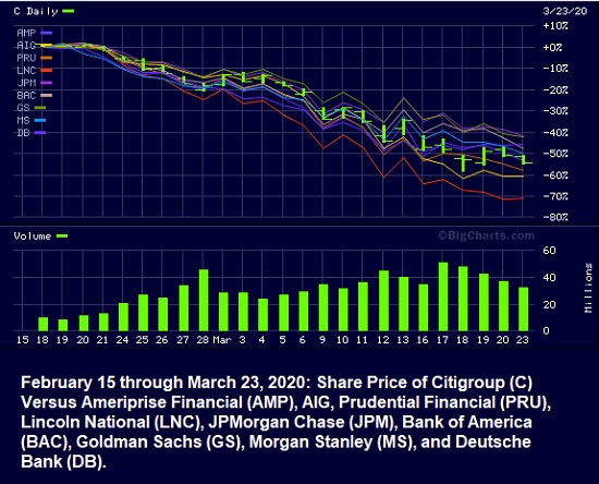 Bank and Insurance Companies' Stock Prices, Feb 15 through March 23, 2020