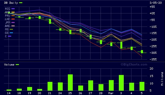 Deutsche Bank Trading Chart From February 14 through March 5, 2020 Versus Wall Street Banks and U.S. Insurers