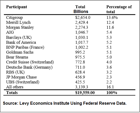 Largest Recipients of Federal Reserve Bailout Funds, 2007 to 2011