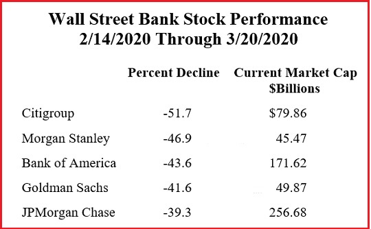 Wall Street Bank Stock Performance