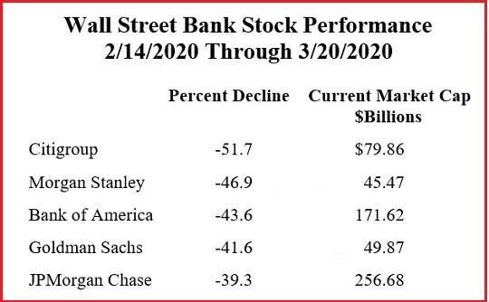 Wall Street Bank Stock Performance