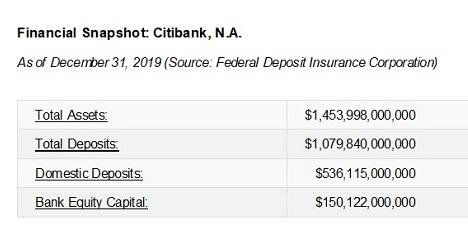 Citibank, N.A. Balance Sheet as of December 31, 2019