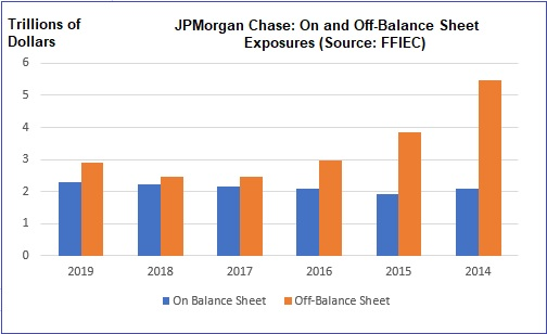 JPMorgan Chase On and Off-Balance Sheet Exposures, 2014 to 2019