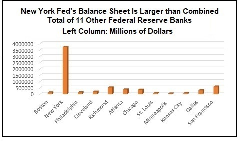 New York Fed's Balance Sheet