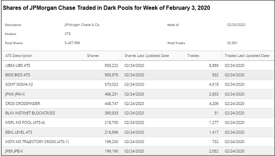 Shares of JPMorgan Chase Traded in Dark Pools for Week of February 3, 2020