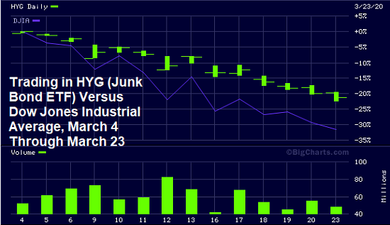 Trading in HYG (Junk Bond ETF) Versus Dow Jones Industrial Average, March 4 through March 23