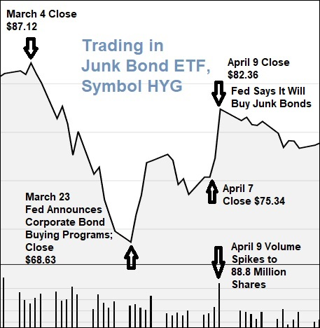 Trading in Junk Bond ETF, Symbol HYG