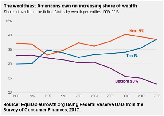 Wealth Inequality in the United States