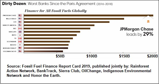 Dirty Dozen -- Worst Banks Funding Fossil Fuels Industry