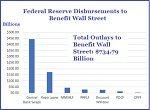 Federal Reserve Disbursements to Benefit Wall Street as of May 6, 2020 (Thumbnail)
