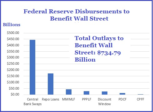 Federal Reserve Disbursements to Benefit Wall Street as of May 6, 2020