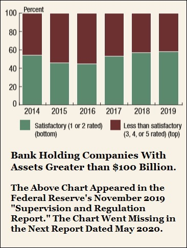 Federal Reserve Supervisory Bank Chart from Fed Report Dated November 2019