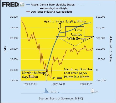 Growth in Federal Reserve's Foreign Central Bank USD Liquidity Swaps Versus Dow Jones Industrial Average