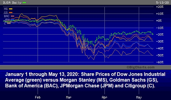 January 1 through May 13, 2020 -- DJIA Versus Wall Street Bank Stocks